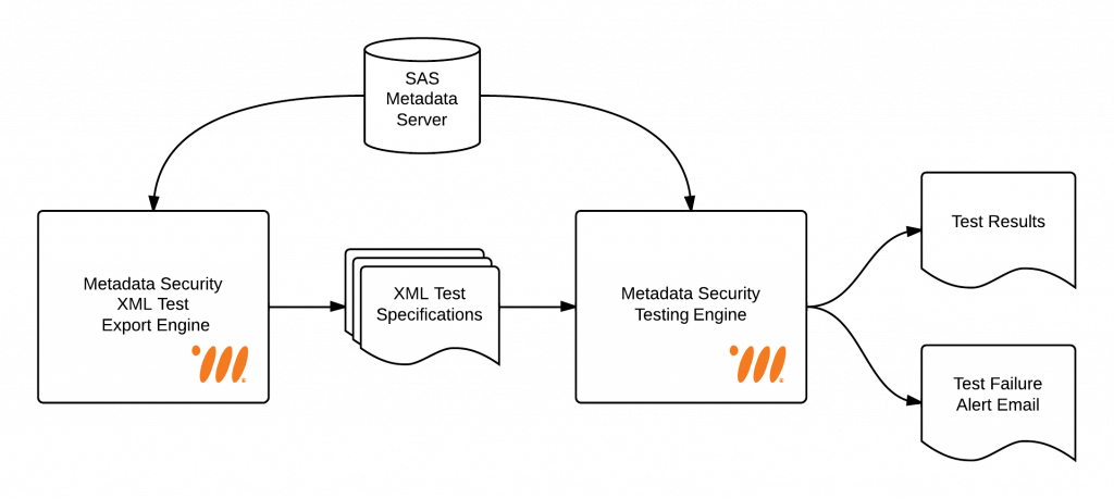 Metadata Security Testing Framework Overview